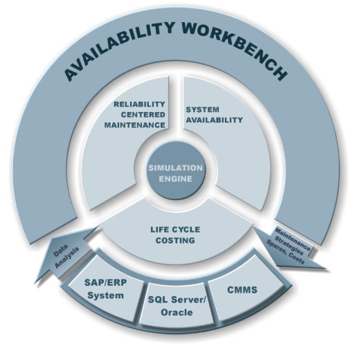 Availability Simulation, Reliability Centered Maintenance, Life Cycle Cost Analysis - Availability Workbench from Isograph